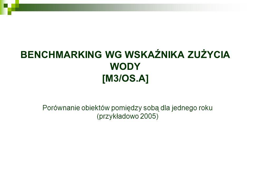 Benchmarking wg wskaźnika zużycia wody [m3/os.a]